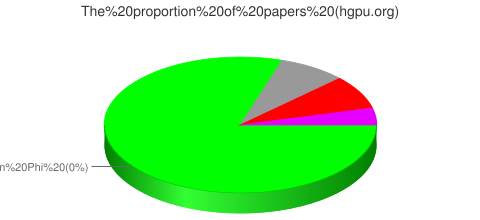 The proportion of papers based on different GPU developers